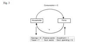 Circular Flow 3