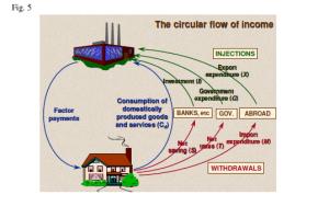 Circular Flow 5