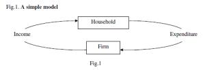 Circular Flow Simple