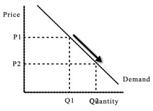 Change in Qty Demand