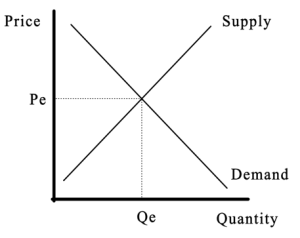 Demand and Supply Equilbrium