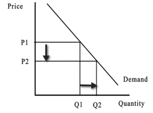 Demand Curve  A