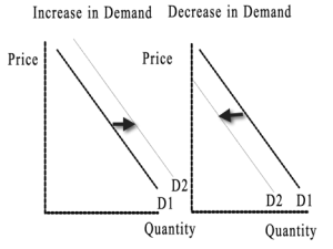 Increase and Decrease in Demand