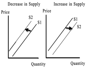 Increase and Decrease In Supply