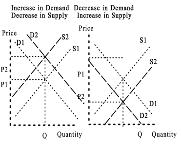 supply decreases and demand is constant graph relationship