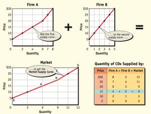 Individual and Market Supply