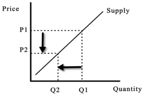 Supply Curve